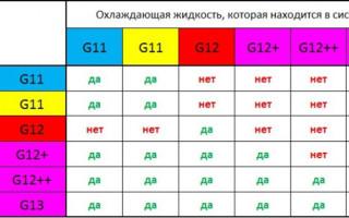 Можно ли смешивать антифриз разных цветов и марок