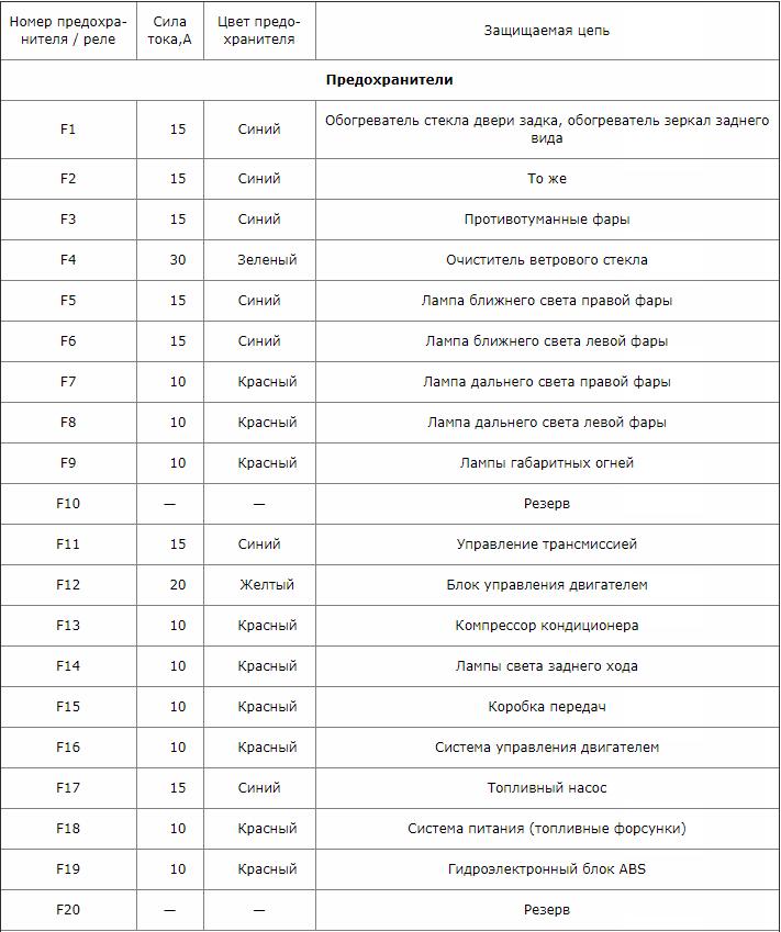 Блок реле и предохранители Ниссан Кашкай