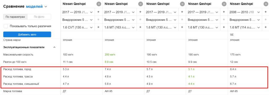 Расход топлива Ниссан Кашкай 1.6 МТ и CVT